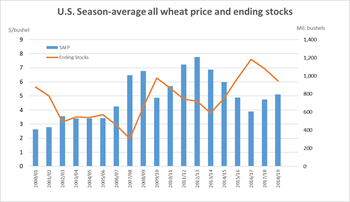 All wheat average prices received by farmers
