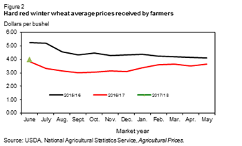 Hard red winter wheat average prices received by farmers