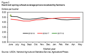 Hard red spring wheat average prices received by farmers