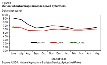 Durum wheat average prices received by farmers