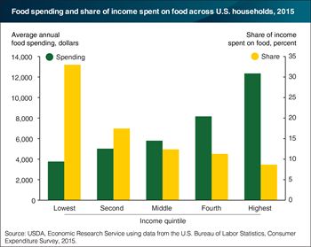 Poorest U.S. households spent 33 percent of their incomes on food in 2015