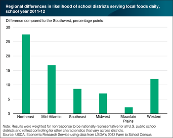 Schools in the Northeast are more likely to serve local foods every school day