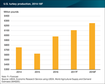 U.S. turkey production is forecast to continue growing into 2018