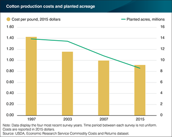 Productivity gains, declining acreage lower cotton production costs