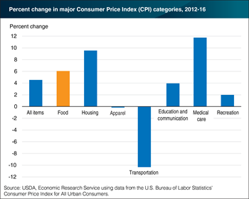 Food price inflation continues to outpace overall inflation