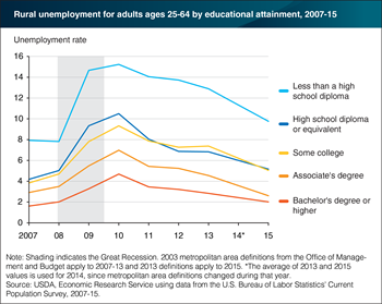 Rural unemployment rates declined for all education levels from 2010 to 2015