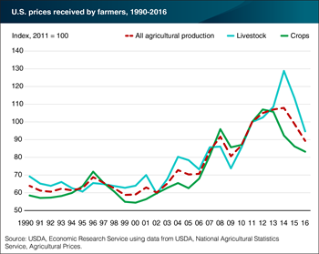 Farm-level prices for agricultural commodities rose for much of the 2000s, but declined in recent years
