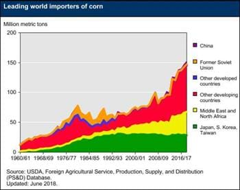 Leading world importers of corn