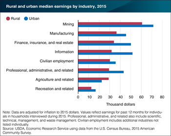 In 2015, annual earnings in rural areas were 15 percent lower than earnings in urban areas