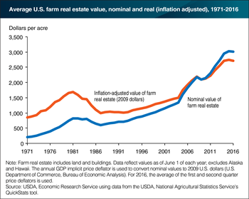 After years of growth, U.S. farm real estate values have stalled since 2014