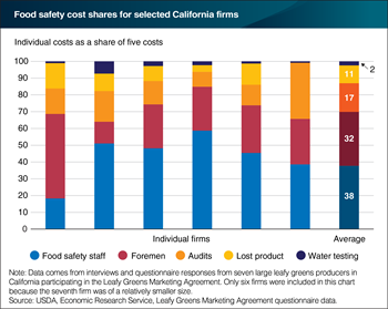 Labor costs dominate food safety expenses for California leafy greens producers