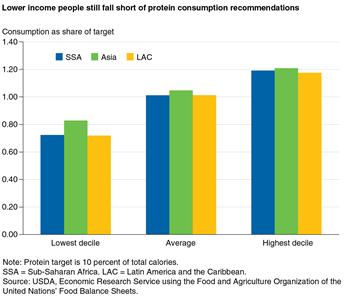 Lower income people still fall short of protein consumption recommendations