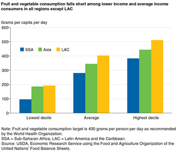 Fruit and vegetable consumption falls short among lower income and average income consumers in all regions except LAC