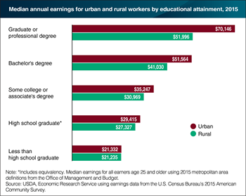 Urban areas offer higher earnings for workers with more education