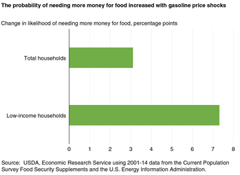 The probability of needing more money for food increased with gasoline price shocks
