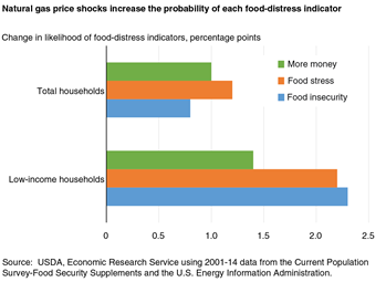 Natural gas price shocks increase the probability of each food-distress indicator