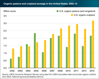 U.S. certified organic cropland has increased most years since 2002