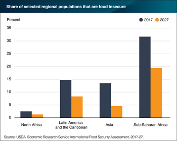 Global food insecurity is projected to decline across all regions by 2027