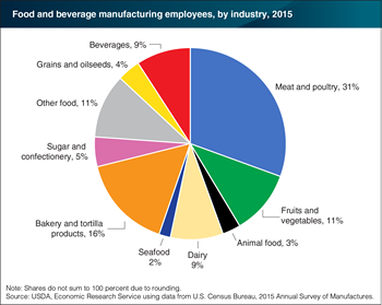 About a third of U.S. food manufacturing jobs are in meat and poultry plants