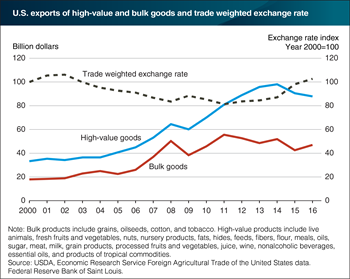 Exchange rate movements influence U.S. export competitiveness
