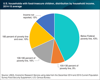 Forty-three percent of households with food-insecure children in 2014-15 had incomes below the Federal poverty line