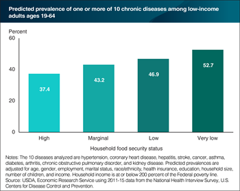 Adults in households with more severe food insecurity are more likely to have a chronic disease