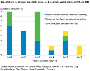 Consultations for different genetically enginereed crop traits varied between 2011 and 2016