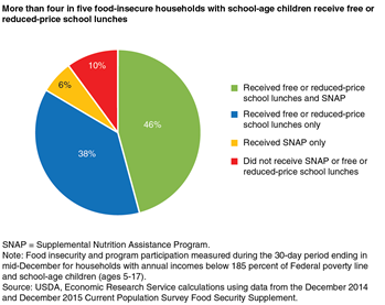 More than four in five food-insecure households with school-age children receive free or reduced-price school lunches