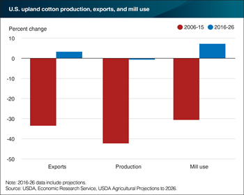 U.S. upland cotton production, exports, and mill use is projected to stabilize following significant contractions in the past
