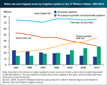 Use of pressure-sprinkler systems for irrigation has increased in the Western United States
