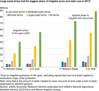 Large-scale farms had the biggest share of irrigated acres and water use in 2013*