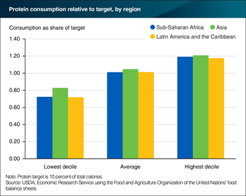 Lower income people still fall short of protein consumption recommendations in world's three most food-insecure regions