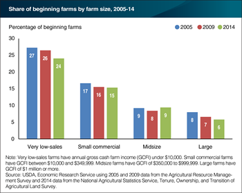 The share of beginning midsize farms held steady from 2005 to 2014