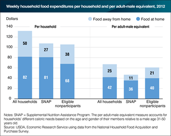 SNAP households spend less on food than eligible nonparticipants, after adjusting for household size and composition