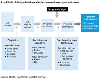 A multitude of design decisions affect conservation program outcomes