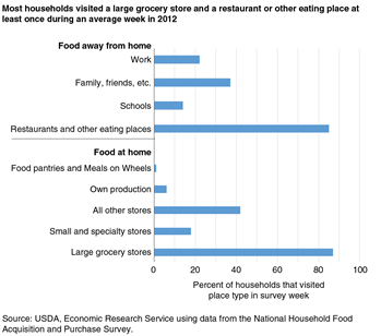 Most households visited a large grocery store and a restaurant or other eating place at least once during an average week in 2012