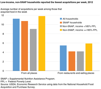 Low-income, non-SNAP households reported the fewest acquisitions per week, 2012
