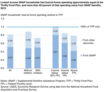 Lowest income SNAP households had food-at-home spending approximately equal to the Food Plan, and more than 80 percent of that spending came from SNAP benefits, 2012