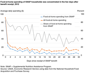 Food-at-home spending of SNAP households was concentrated in the few days after benefit receipt, 2012