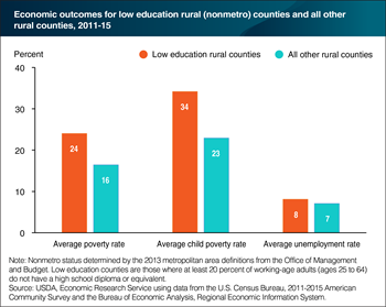 Low education rural counties have worse economic outcomes on average than other rural counties