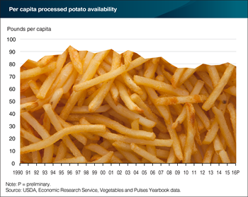 Processed potato availability has fallen over time
