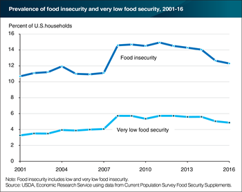 Prevalence of food insecurity in 2016 essentially unchanged from 2015
