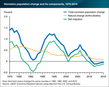 In recent years, population has declined in rural areas