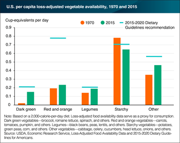 Americans' consumption of vegetables and legumes has moved closer to recommendations