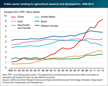 Public sector spending on agricultural research declining in the United States and Western Europe, but rising in China, India, and Brazil