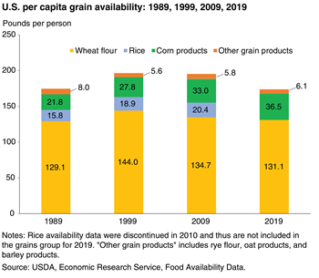 Per capita availability of corn products tripled between 1975 and 2015