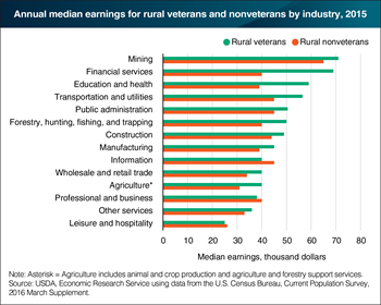 Rural veterans earned more than rural nonveterans in most industries in 2015