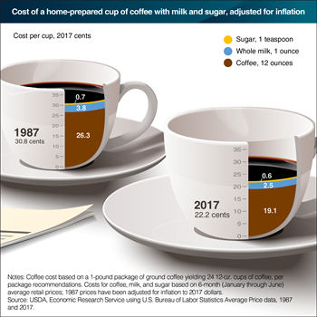 A perk with today's home-brewed coffee—it costs less than 30 years ago