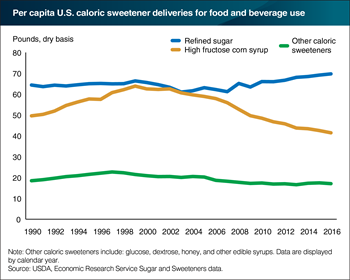 Per capita sweetener deliveries steadily declining due to reduced high fructose corn syrup demand
