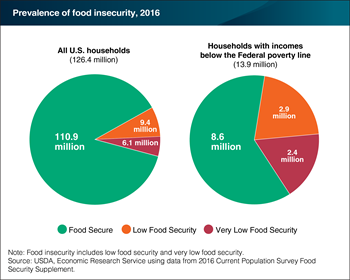 Just under 40 percent of low-income U.S. households were food insecure in 2016